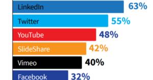 Social Media Basics for B2B Companies